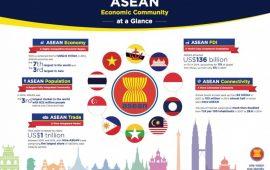 Danh mục điều kiện đầu tư theo Hiệp định đầu tư toàn diện ASEAN (ACIA)
