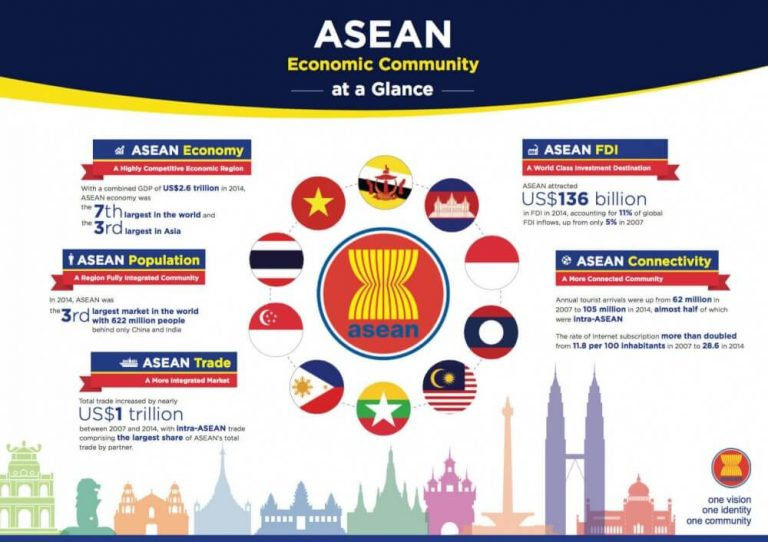 Cộng đồng kinh tế ASEAN